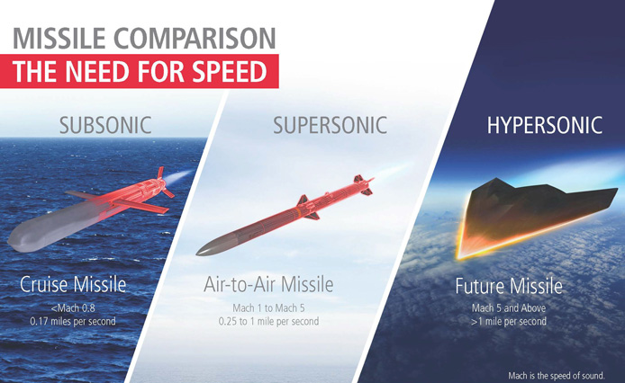 missile comparision subsonic supersonic hypersonic raytheon
